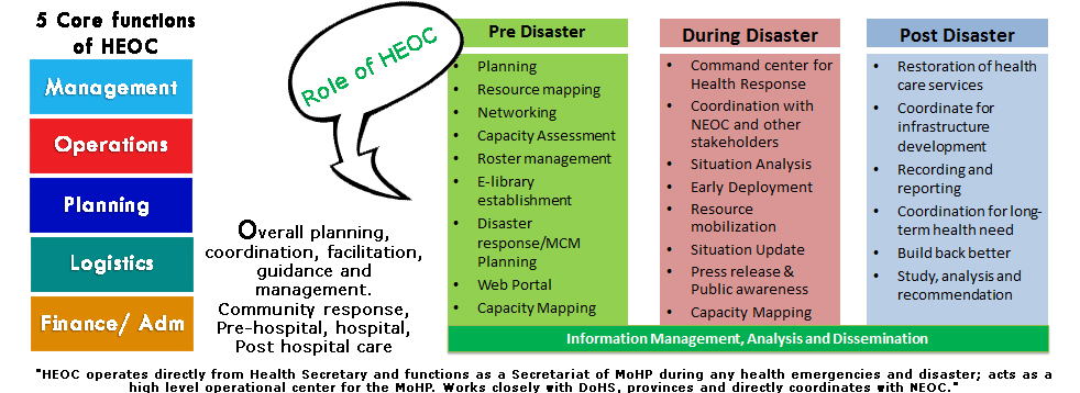Role and Functions of Health Emergency Operation Center (HEOC)
