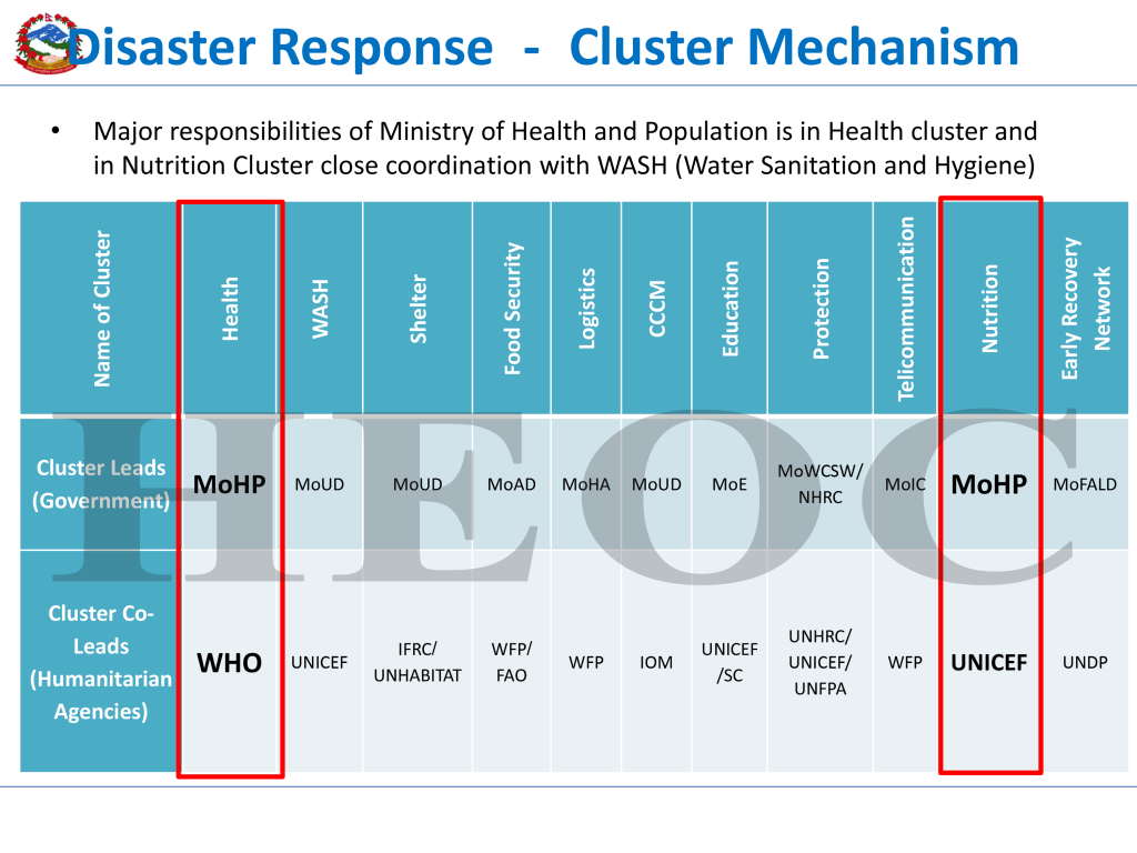 Cluster Approach in Nepal, during health emergency and disaster management in Nepal